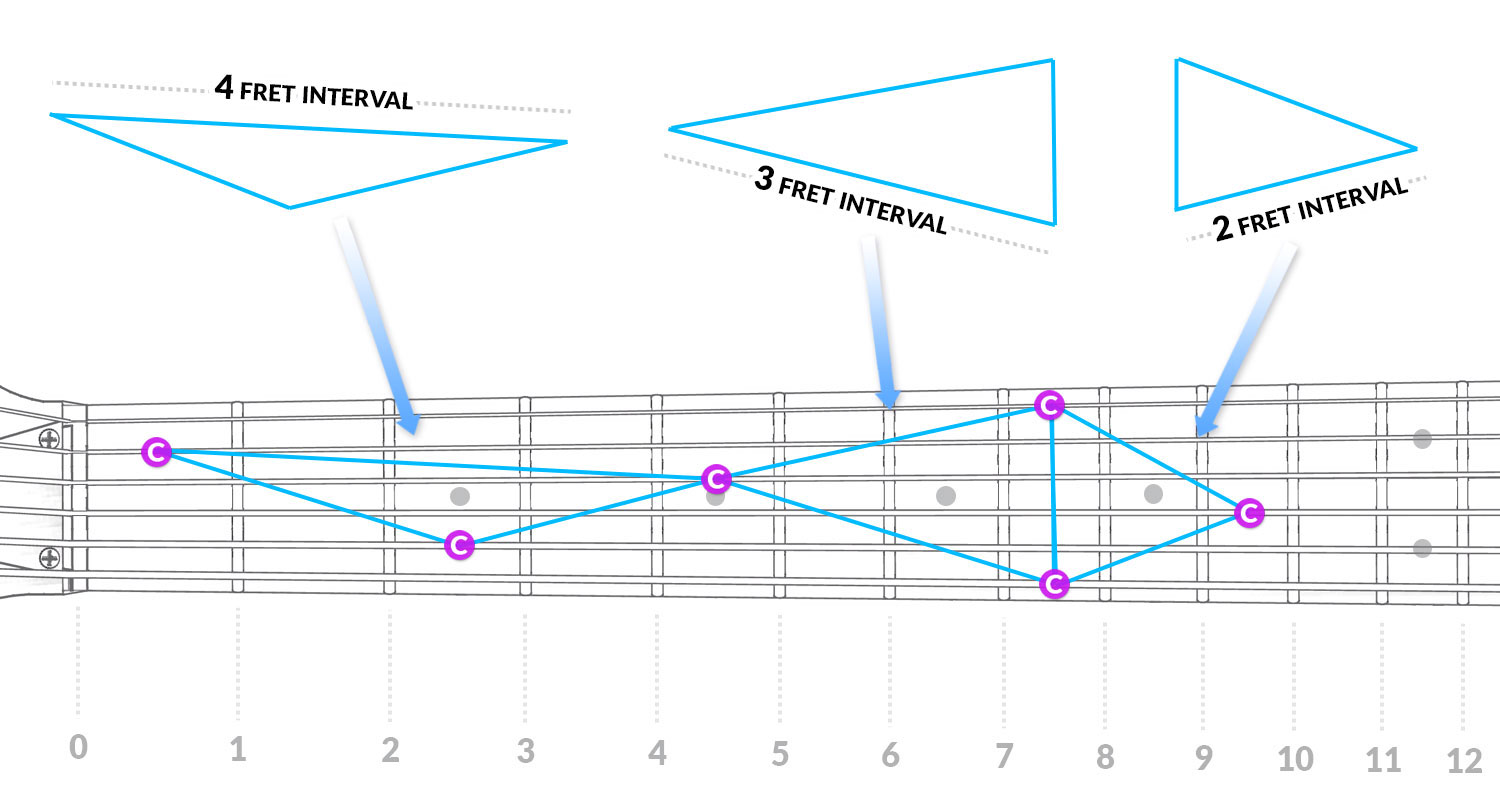 fretboard-cut-img-shapes-example