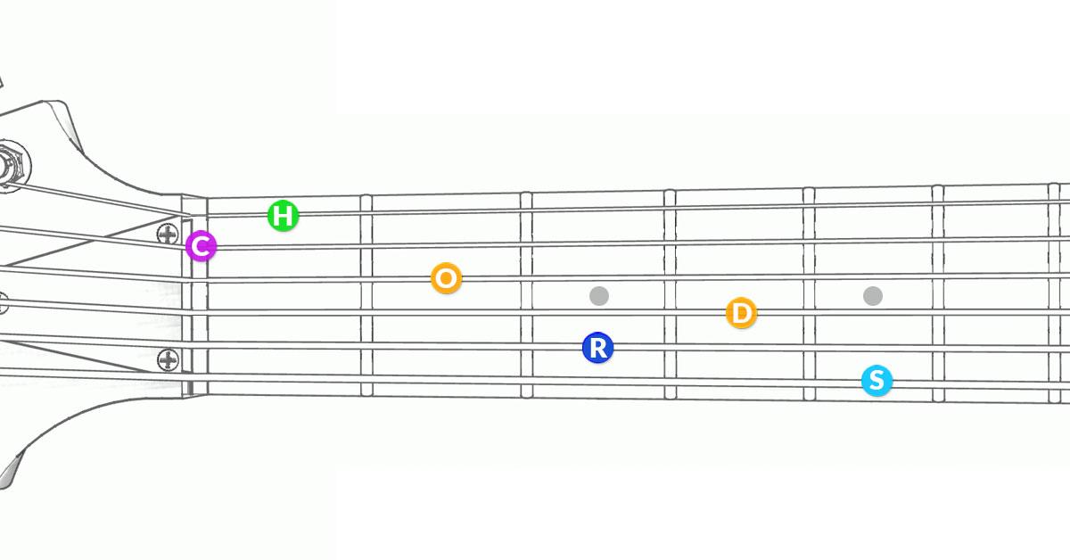 Guitar Chords Chart App