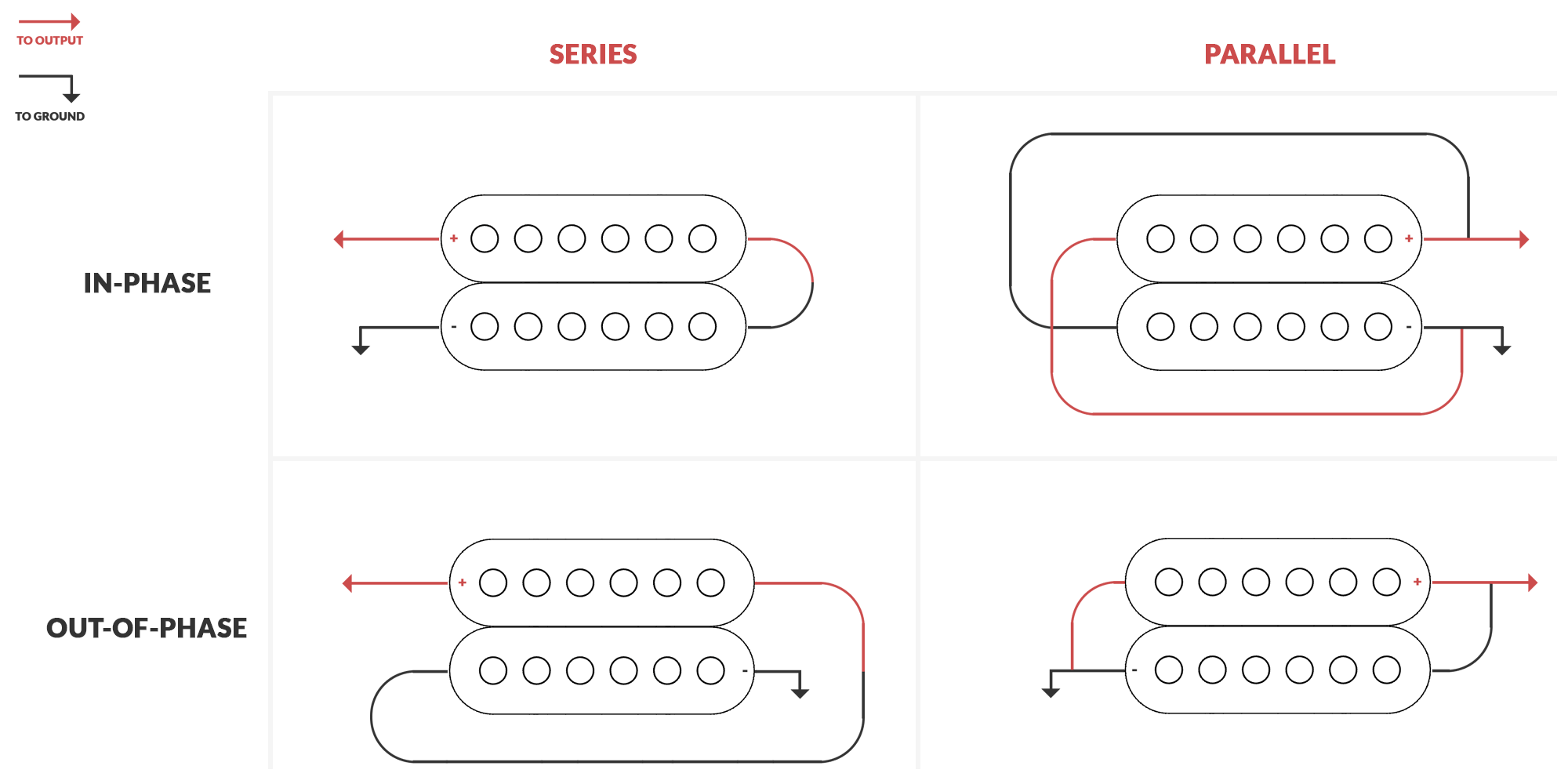 Signal Phase Switch Mods Guide Electric Herald Lipstick Guitar Pickup Wiring Diagrams The Configurations Above Can Be Achieved Easily With A 3pdt Which Is How Most Switching Modifications Are Done