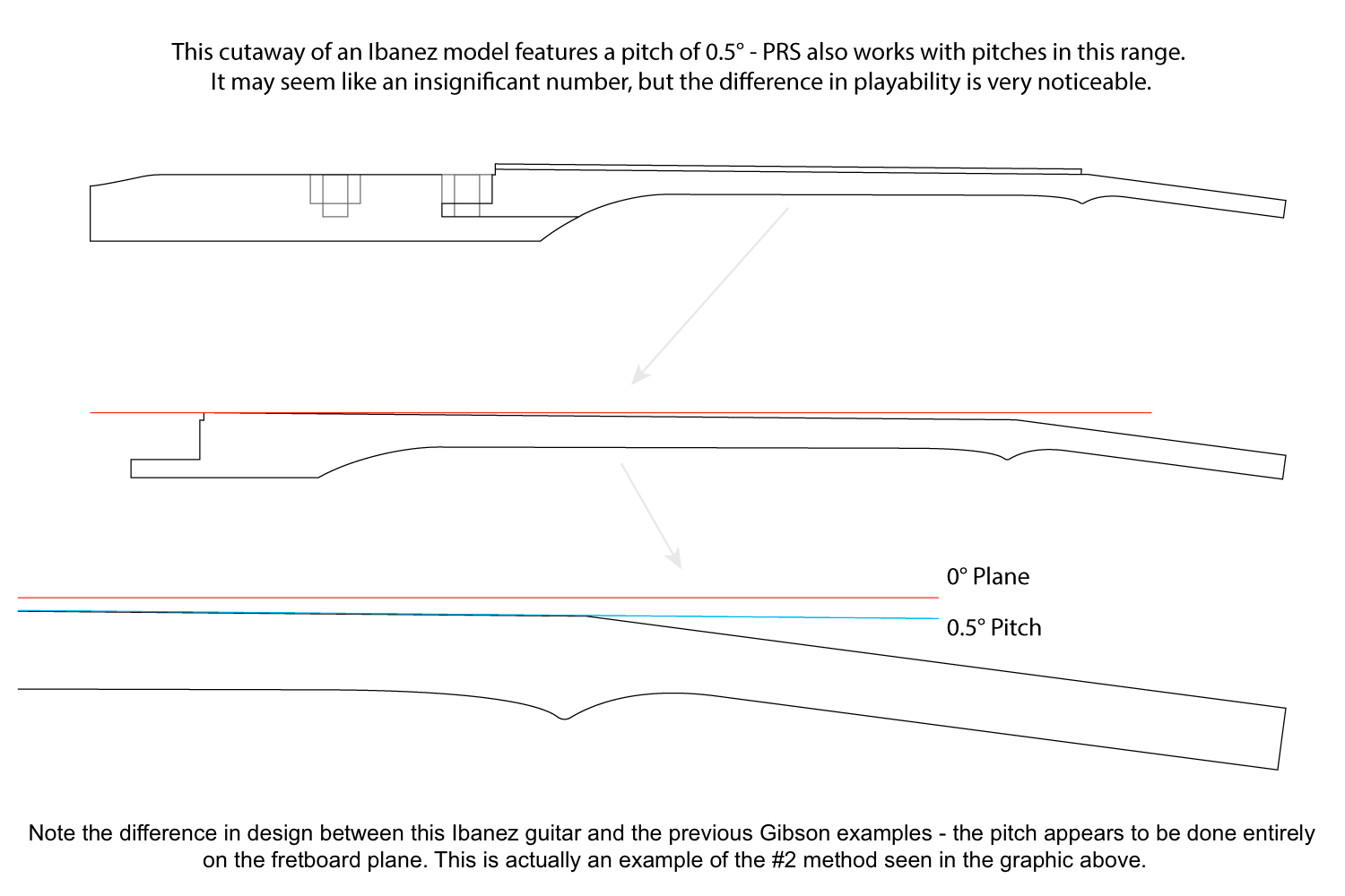 A diagram displaying the .5° neck angle of an Ibanez SZ320 guitar.