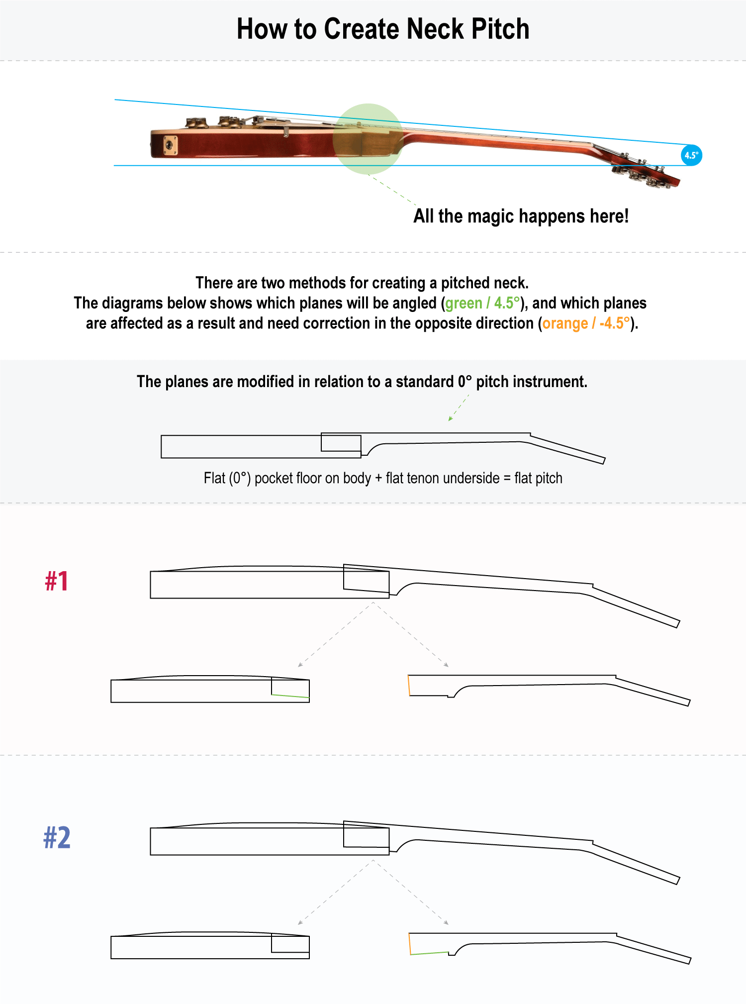Diagram showing two methods of creating a pitched guitar neck.