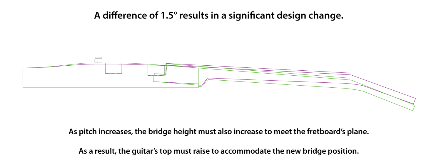 Profile view drawings of two guitars overlaid so the difference in neck pitch between 3° and 4.5° can be seen.