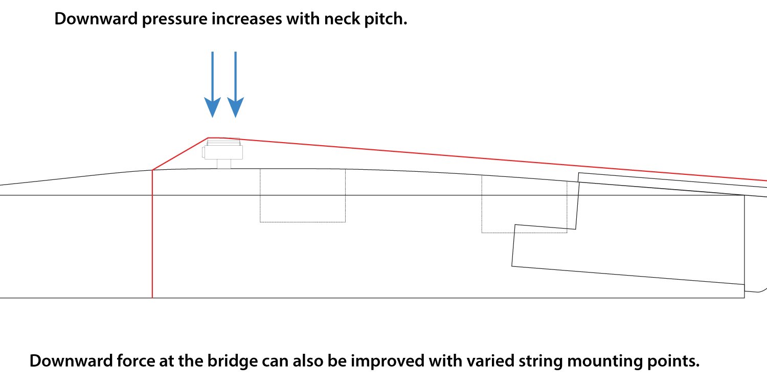 A diagram showing how pitched necks & raised guitar bridges increase the downward force at the bridge.