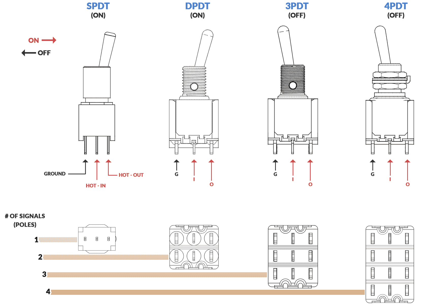 A breakdown of how SPDT, DPDT, 3PDT, and 4PDT switches function, and