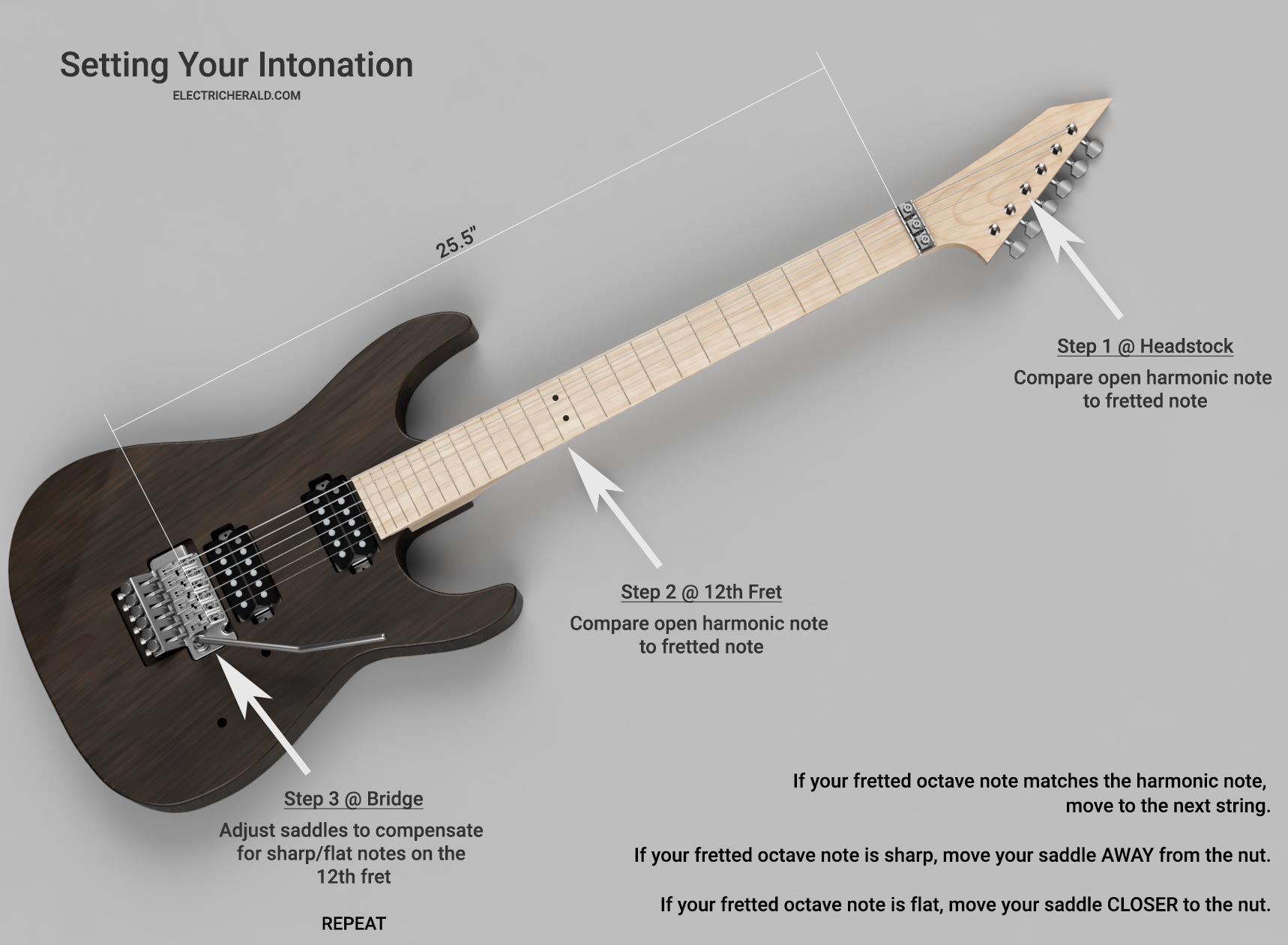 Diagram of guitar intonation setting instructions.