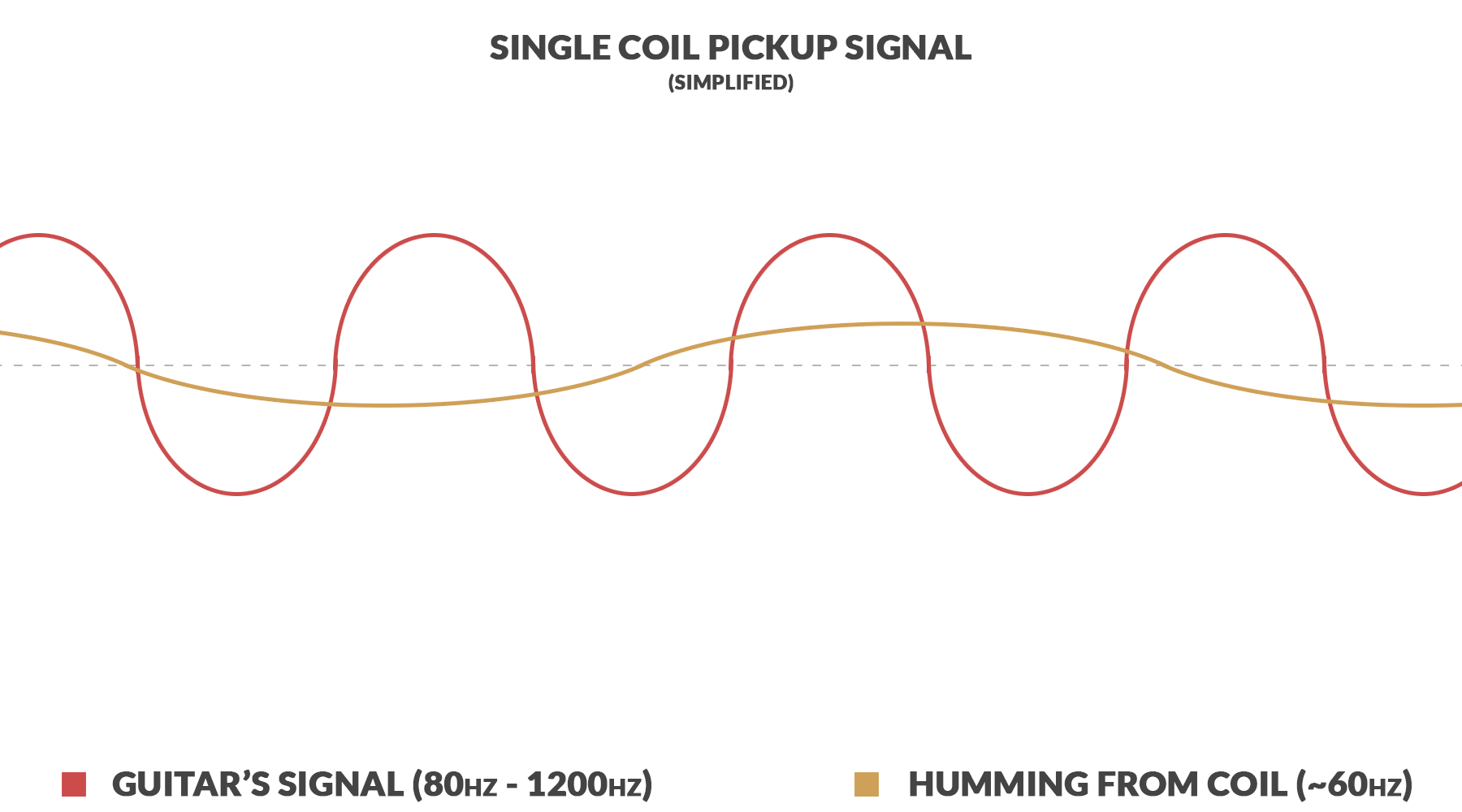 Signal Phase Switch Mods Guide Electric Herald Lipstick Guitar Pickup Wiring Diagrams The Guitars Is Converted To Electrical Frequencies But Its Not Alone Process Of Magnetic Induction Creates A Low Frequency Humming Noise